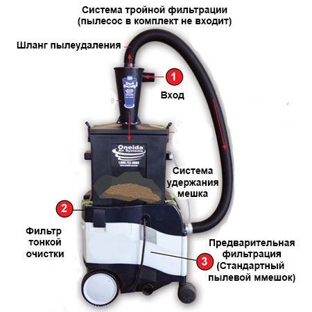 Стружкосборник Dust Deputy Ultimate