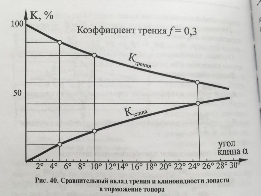 Сравнительная схема типа клина к коэффициенту трения
